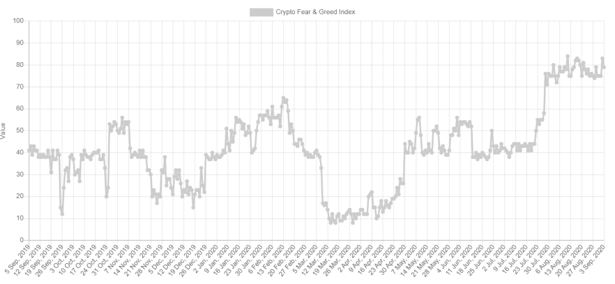 BTC Fear and Greed Index