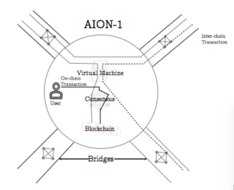Aion Virtual Machine (AVM)