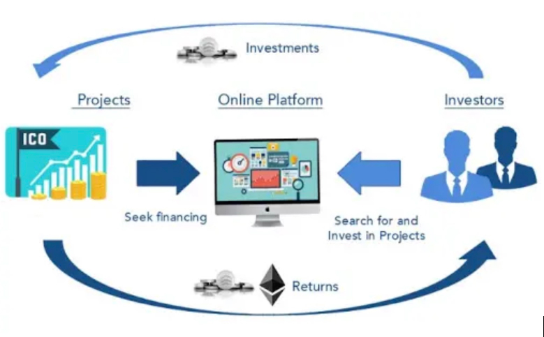 How An ICO Works