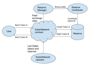 KyberNetwork Contract