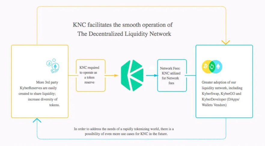 Kyber Network                     Crystal (KNC)