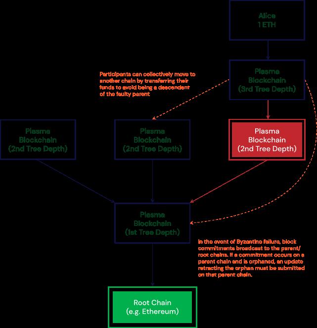 Plasma chains