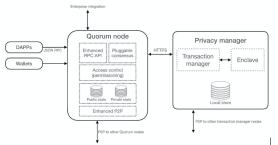 Quorum Public Transactions