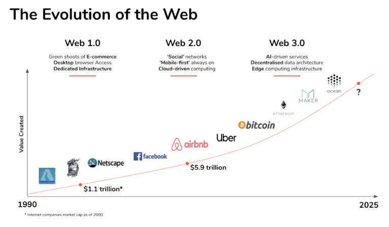 """The Evolution of """"The Web"""""""